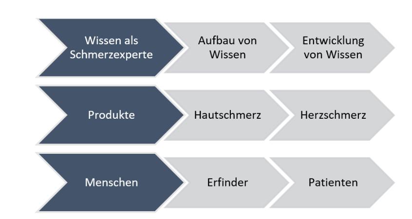Beispiel für die Themenplanung im Corporate Storytelling eines Pharmaherstellers